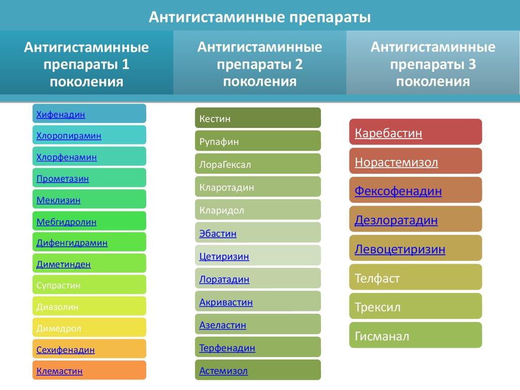 Перечень антигистаминных средств различных поколений