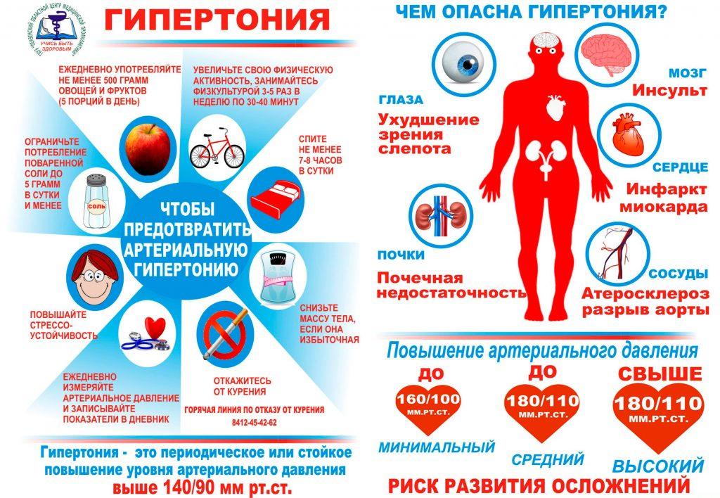 Гипертония